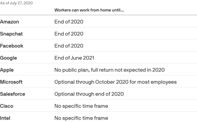 Tech companies' work from home plans due to the pandemic – Axios