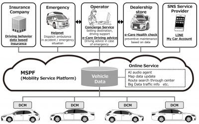 Oh what a feeling: New Toyotas will upload data to AWS to help create custom insurance premiums based on driver behaviour • The Register