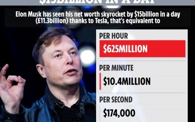 Elon Musk's fortune has soared $15billion in a DAY – that's $170,000 a second